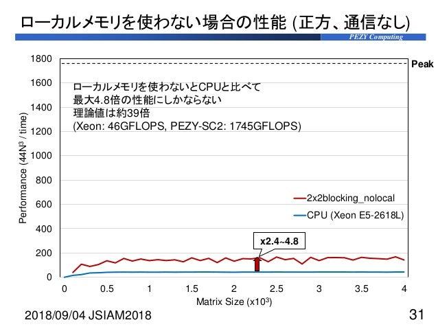 PEZY Computing ローカルメモリを使わない場合の性能 (正方、通信なし) 2018/09/04 JSIAM2018 31 0 200 400 600 800 1000 1200 1400 1600 1800 0 0.5 1 1.5 ...
