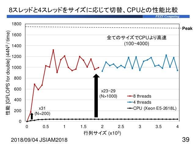 PEZY Computing 0 200 400 600 800 1000 1200 1400 1600 1800 0 0.5 1 1.5 2 2.5 3 3.5 4 性能[GFLOPSfordouble](44N3/time) 行列サイズ (...