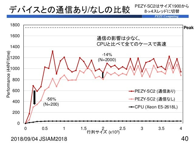 PEZY Computing デバイスとの通信あり/なしの比較 2018/09/04 JSIAM2018 40 0 200 400 600 800 1000 1200 1400 1600 1800 0 0.5 1 1.5 2 2.5 3 3.5...