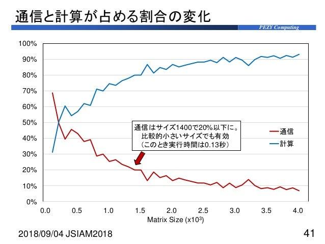 PEZY Computing 0% 10% 20% 30% 40% 50% 60% 70% 80% 90% 100% 0.0 0.5 1.0 1.5 2.0 2.5 3.0 3.5 4.0 Matrix Size (x103) 通信 計算 通信...