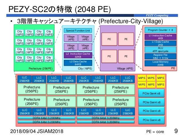 PEZY Computing PEZY-SC2の特徴 (2048 PE) 2018/09/04 JSIAM2018 9 Prefecture (256PE) City (16PE) Village (4PE) PE Program Counte...