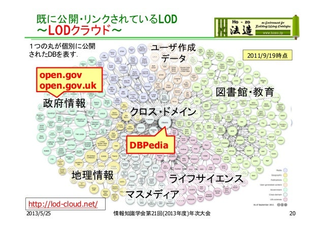 既に公開・リンクされているLOD~LODクラウド~2013/5/25 情報知識学会第21回(2013年度)年次大会2007/5/12007/10/82008/9/182009/7/142010/9/22http://lod-cloud.net/...