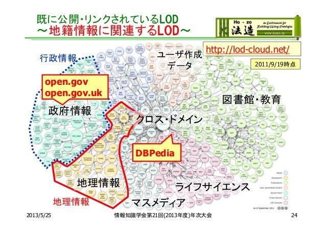 地理情報行政情報既に公開・リンクされているLOD~地籍情報に関連するLOD~http://lod-cloud.net/2011/9/19時点マスメディア地理情報図書館・教育ユーザ作成データ政府情報クロス・ドメインライフサイエンスDBPediao...