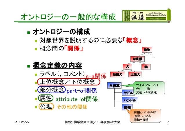  オントロジーの構成 対象世界を説明するのに必要な「概念」 概念間の「関係」 概念定義の内容 ラベル(,コメント) 上位概念/下位概念 部分概念 属性 公理2013/5/25 情報知識学会第21回(2013年度)年次大会 7自...