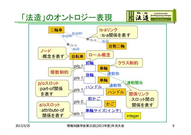 「法造」のオントロジー表現ノード:概念を表すis-aリンク:is-a関係を表すp/oスロット:part-of関係を表すa/oスロット:attribute-of関係を表す関係リンク:スロット間の関係を表すロール概念クラス制約個数制約2013/5/...