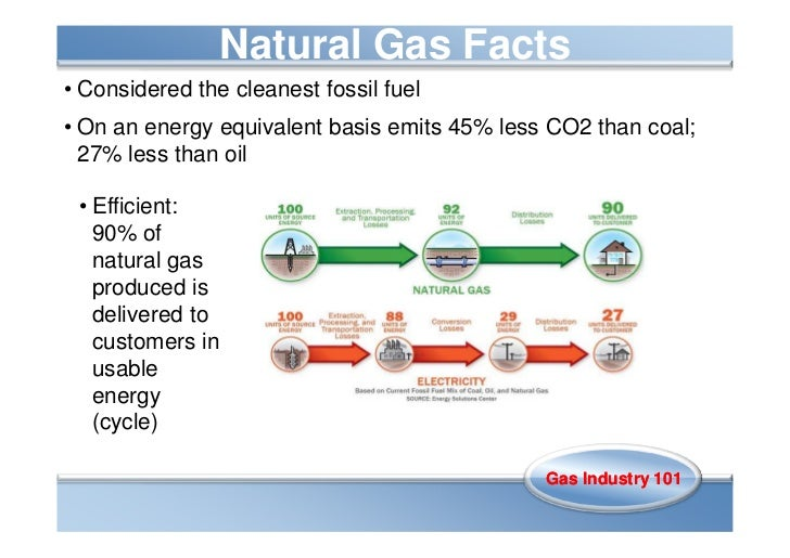 Natural Gas Was First Used For What In Homes