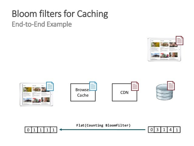 Bloom Filters for Web Caching - Lightning Talk