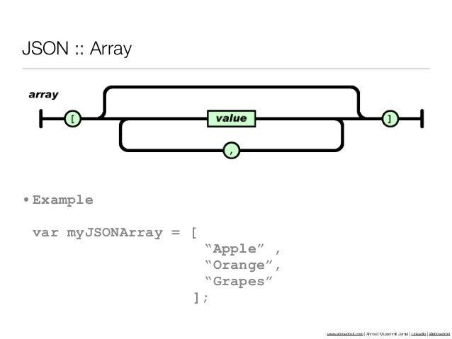 JSON :: Array• Example var