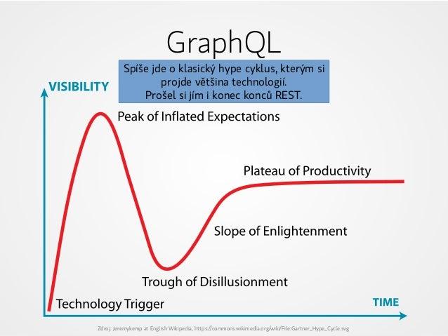 GraphQL Zdroj: Jeremykemp at English Wikipedia, https://commons.wikimedia.org/wiki/File:Gartner_Hype_Cycle.svg Spíše jde o...