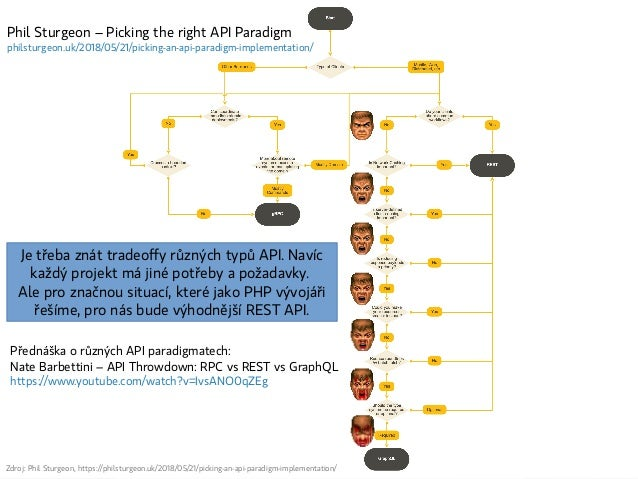 Zdroj: Phil Sturgeon, https://philsturgeon.uk/2018/05/21/picking-an-api-paradigm-implementation/ Přednáška o různých API p...