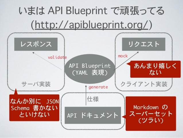 Json schema web api malvernweather Choice Image