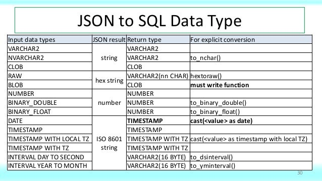 JSON in 18c and 19c