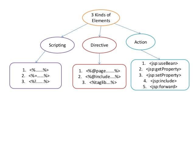 Jsp elements Slide 2