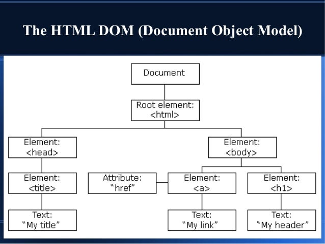 Js ppt the html dom document object model ccuart Gallery