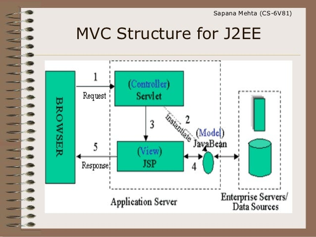 Jsp with mvc for Architecture j2ee