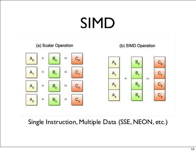 SIMD Single Instruction, Multiple Data (SSE, NEON, etc.) 16
