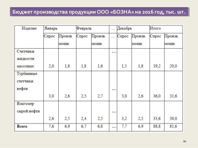 дипломная презентация по постановке системы бюджетирования на предпри  9 Оценка платежеспособности предприятияОценка платежеспособности предприятия 10