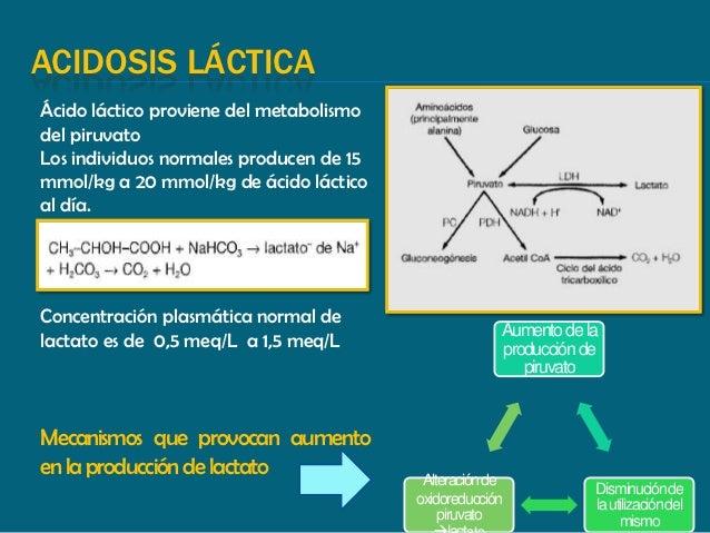 Acidosis Lactica Pdf