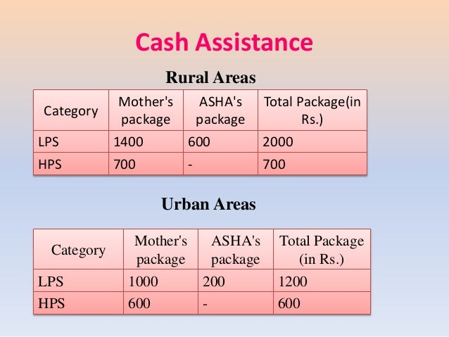 Cash Assistance Category Mother's package ASHA's package Total Package(in Rs.) LPS 1400 600 2000 HPS 700 - 700 Category Mo...