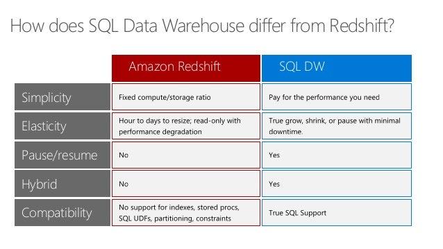 introducing azure sql data warehouse