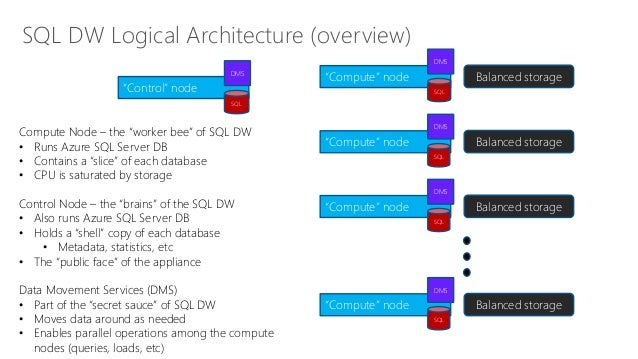 Introducing Azure SQL Data Warehouse