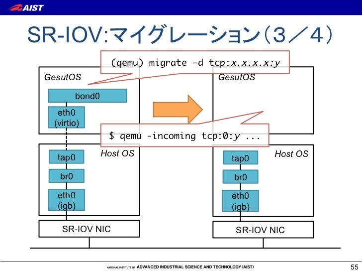 I/O仮想化最前線〜ネットワークI/Oを中心に〜