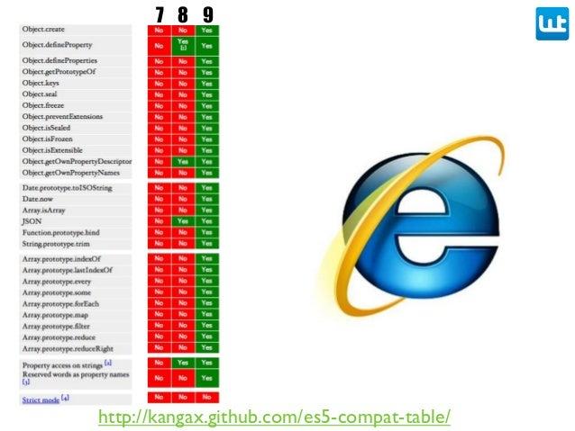 http://kangax.github.com/es5-compat-table/ 7 8 9