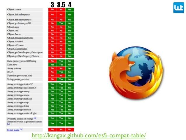 http://kangax.github.com/es5-compat-table/ 3 3.5 4