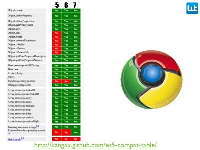 http://kangax.github.com/es5-compat-table/ 5 6 7