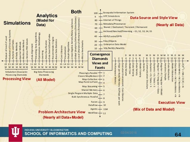 Big Data HPC Convergence and a bunch of other things