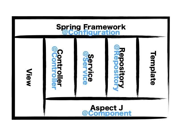 Controller Service Repository Template Spring Framework Aspect J View @Controller @Service @Repository@Component @Configura...