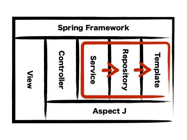 Controller Service Repository Template Spring Framework Aspect J View