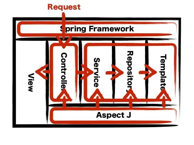 Controller Service Repository Template Spring Framework Aspect J View Request