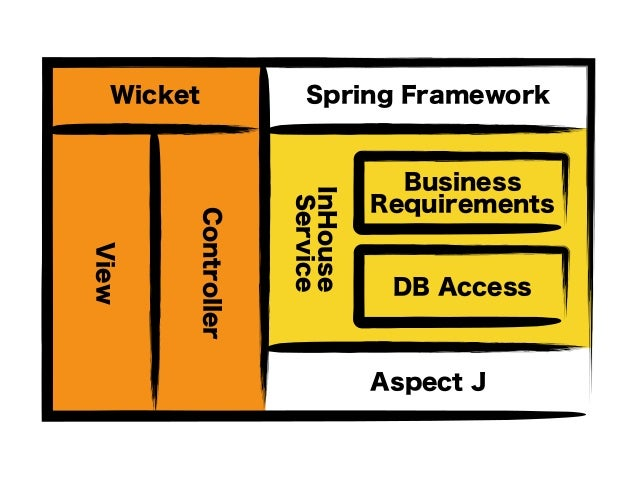 InHouse Service Spring Framework Aspect J Wicket Controller View DB Access Business Requirements