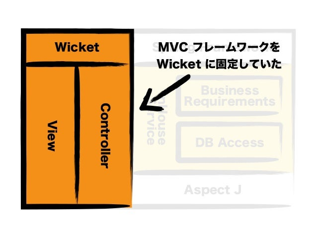 InHouse Service Spring Framework Aspect J Wicket Controller View DB Access Business Requirements MVC フレームワークを Wicket に固定して...