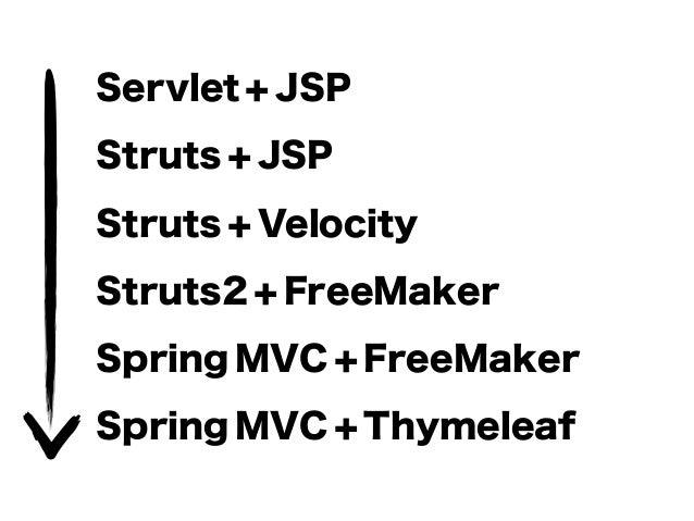 Servlet + JSP Struts + JSP Struts + Velocity Struts2 + FreeMaker Spring MVC + FreeMaker Spring MVC + Thymeleaf