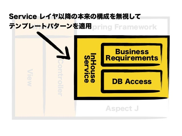 InHouse Service Spring Framework Aspect J Wicket Controller View DB Access Business Requirements Service レイヤ以降の本来の構成を無視して ...
