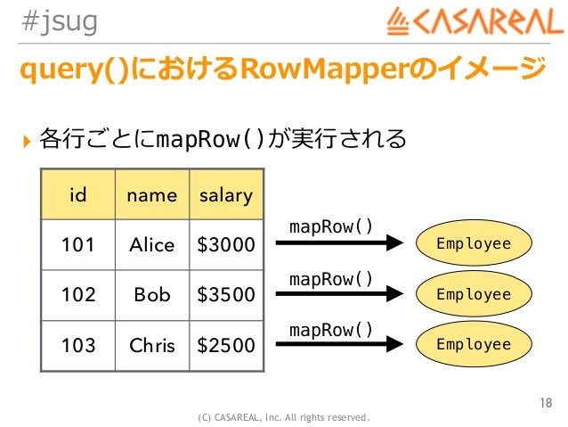 (C) CASAREAL, Inc. All rights reserved. #jsug query()におけるRowMapperのイメージ ▸ 各⾏ごとにmapRow()が実⾏される 18 id name salary 101 Alice ...
