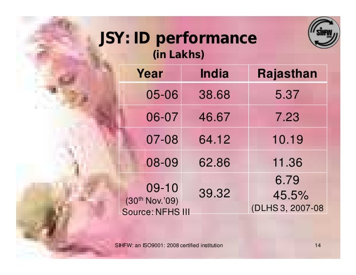 JSY: ID performance                 (in Lakhs)          Year                       India         Rajasthan               0...