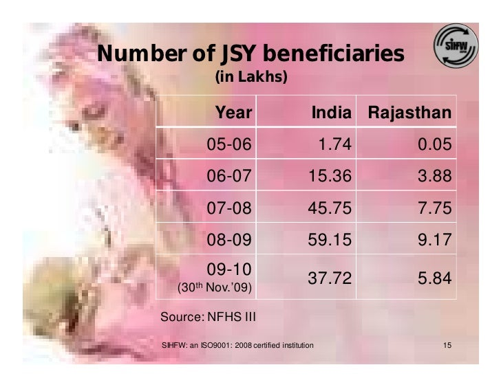 Number of JSY beneficiaries                     (in Lakhs)                      Year                         India Rajasth...