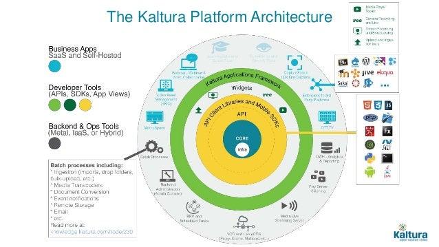 Kaltura Inspire Webinar Api Driven Video Platform The