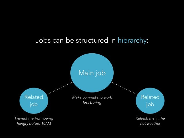 Jobs can be structured in hierarchy: Make commute to work less boring Prevent me from being hungry before 10AM Refresh me ...