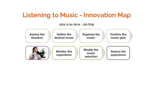 Listening to Music - Innovation Map Jobs to be done - Job Map