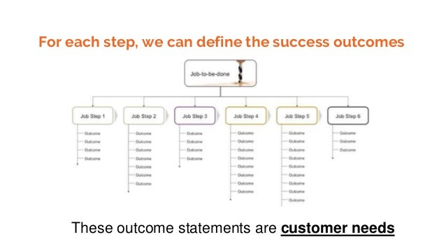 For each step, we can define the success outcomes These outcome statements are customer needs