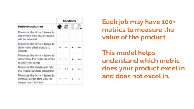 Each job may have 100+ metrics to measure the value of the product. This model helps understand which metric does your pro...