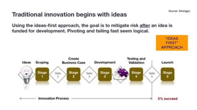 """IDEAS FIRST"" APPROACH Source: Strategyn"