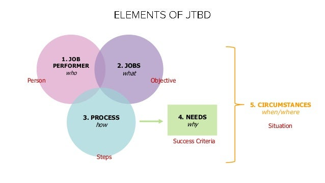 1. JOB PERFORMER who 2. JOBS what 3. PROCESS how 4. NEEDS why 5. CIRCUMSTANCES when/where Person Objective Steps Success C...
