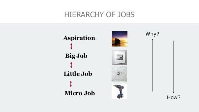 HIERARCHY OF JOBS Big Job Little Job Micro Job Aspiration Why? How?