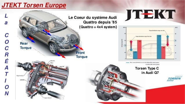 JTEKT Torsen Europe Le Coeur du système Audi Quattro depuis '85 (Quattro = 4x4 system) Torsen Type C in Audi Q7 Rear Torqu...
