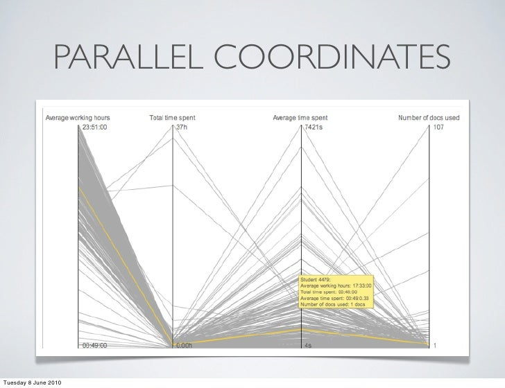 PARALLEL COORDINATES     Tuesday 8 June 2010